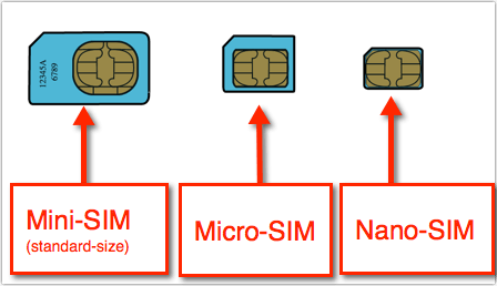 Sim Card Sizes Compared